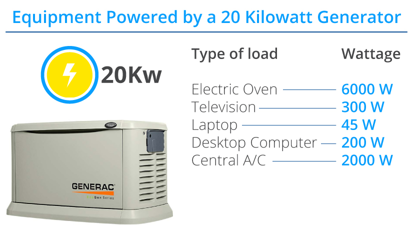 pros-of-an-emergency-standby-generator-20kw