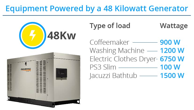 pros-of-an-emergency-standby-generator-48kw